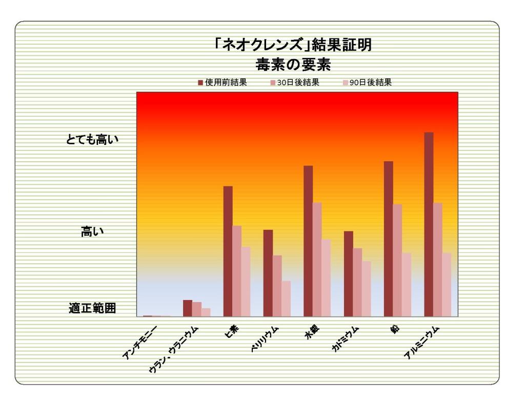 解毒サプリメント「ネオクレンズ」臨床データ#3