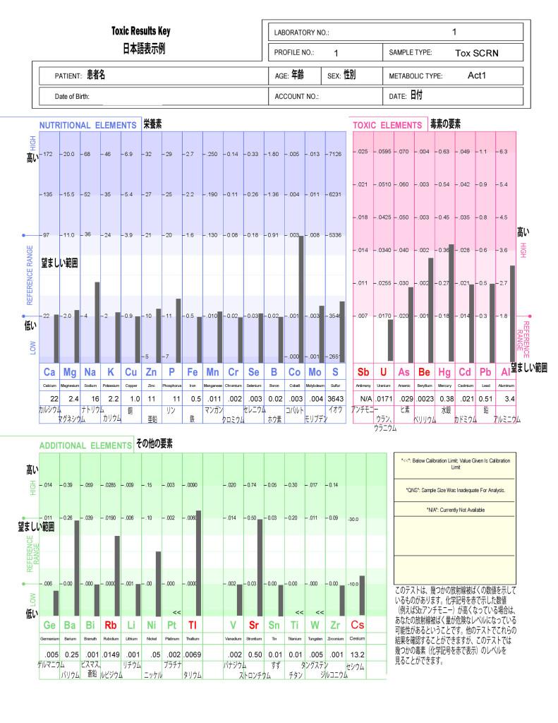 解毒サプリメント「ネオクレンズ」の臨床データ・検査キット先行販売開始