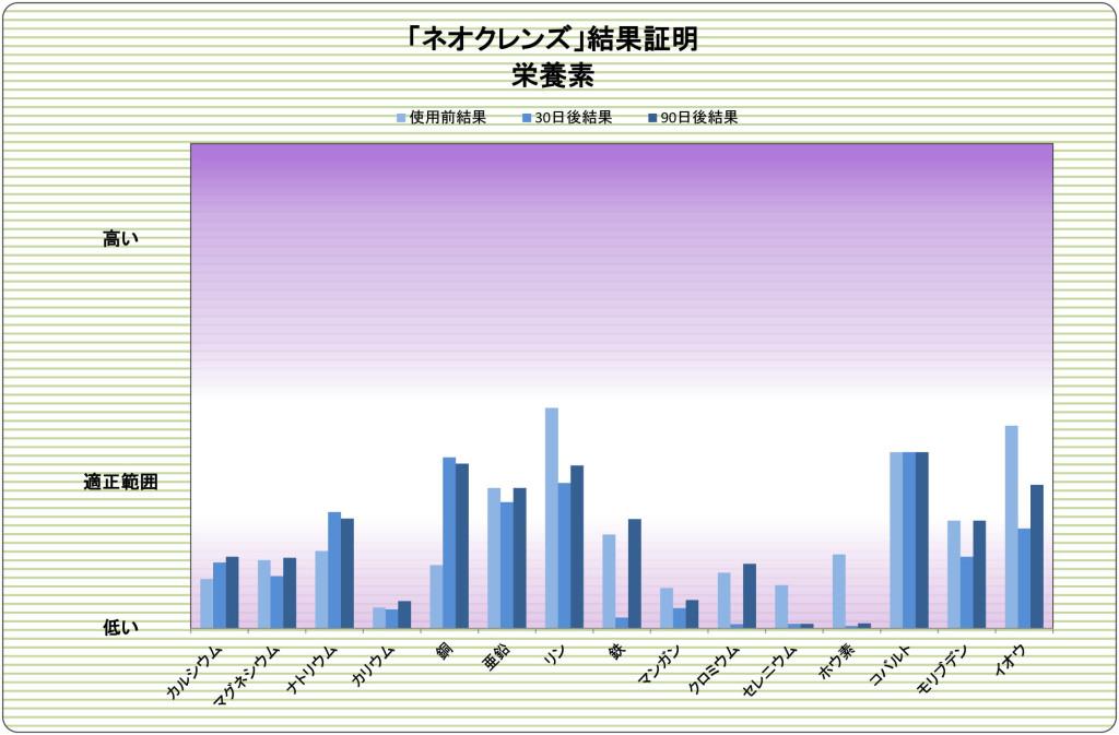 解毒サプリメント「ネオクレンズ」臨床データ#19