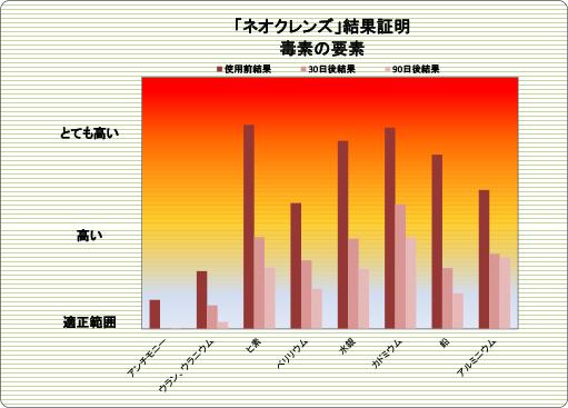 解毒サプリメント「ネオクレンズ」臨床データ#7