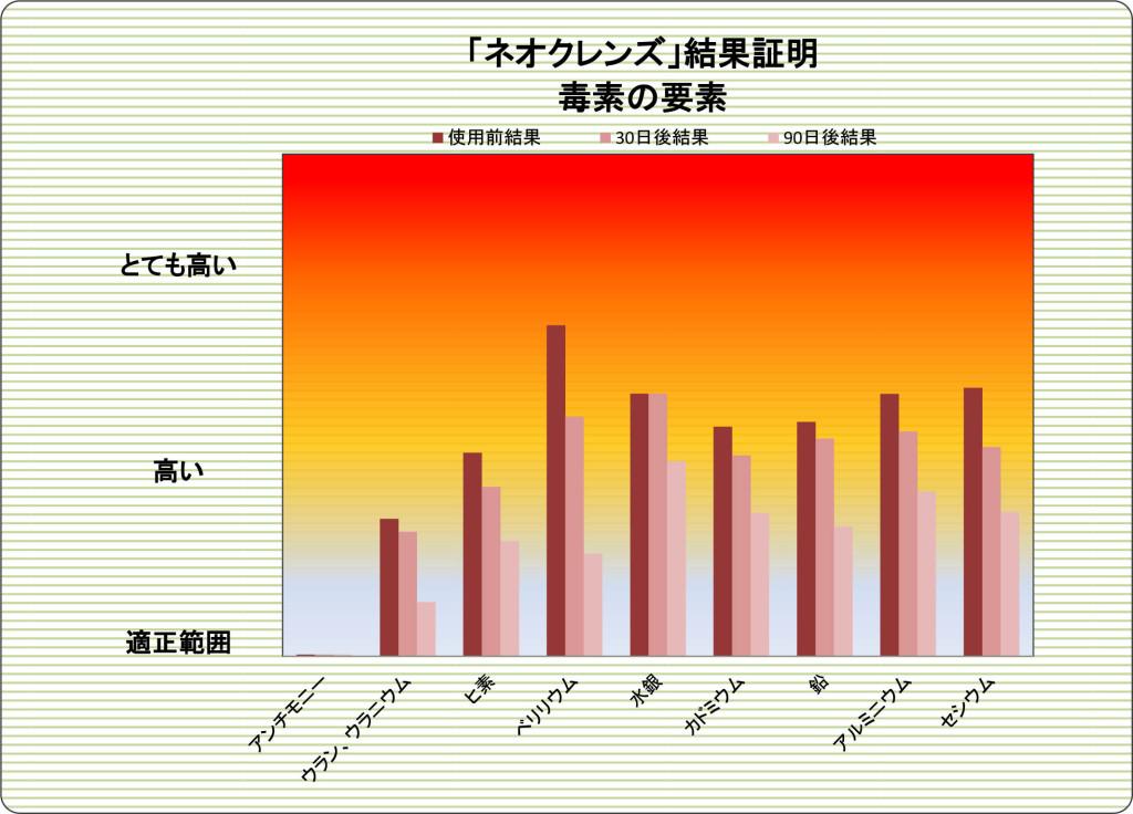 福島在住の55歳女性、放射線物質が40%以上減少